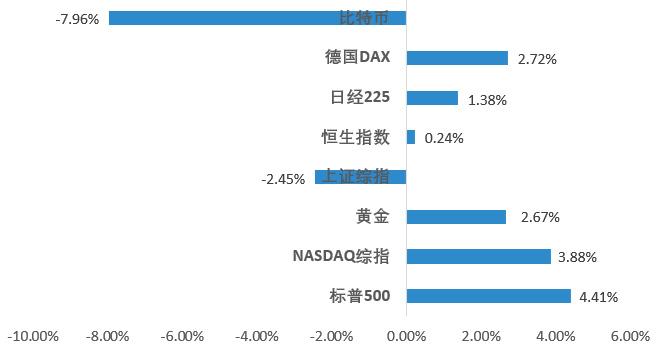 区块链二级市场报告 :高位回调盘整,临近短期变盘点