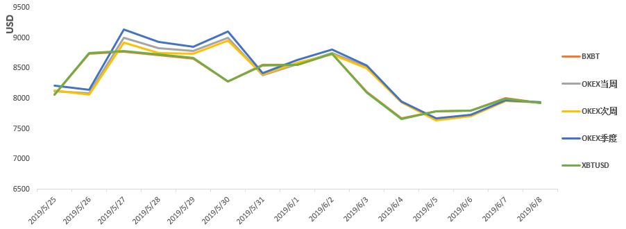 第23周行情分析:高位回调盘整,临近短期变盘点   TAMC研究院