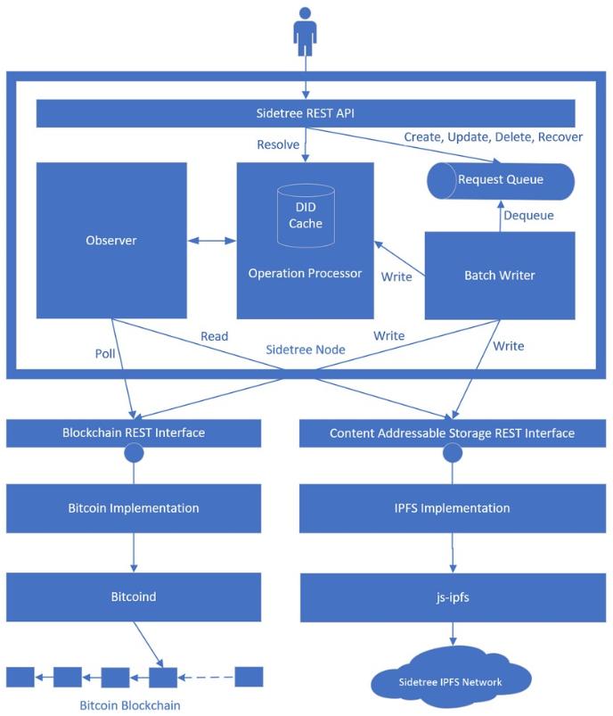 深度分析 | 微软为何要建立一个基于比特币的身份验证系统?
