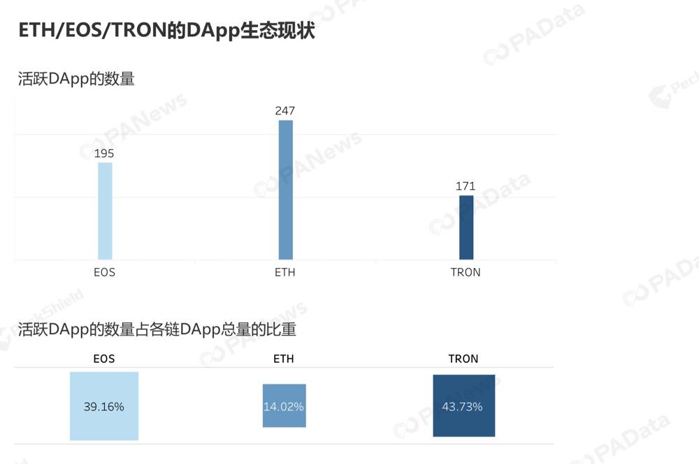 谁在使用DApp?ETH/EOS/TRON用户画像全揭秘