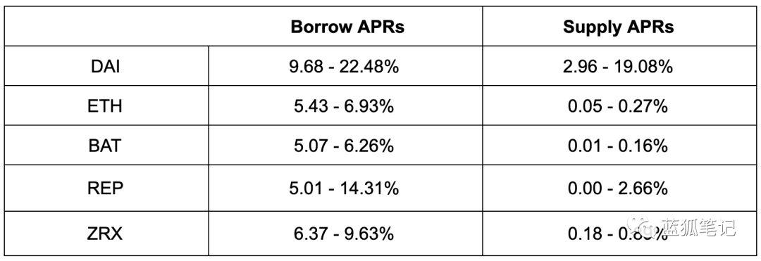 DeFi借贷概览:发展迅速,借贷量达到新高