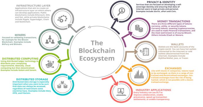 融合新兴技术,BaaS 方案兴起:一文看懂今年五大区块链趋势