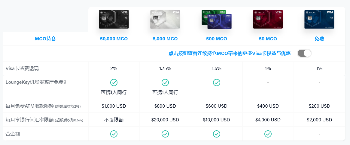 TokenGazer MCO:数字支付市场广阔,项目发展受限于政策合规性