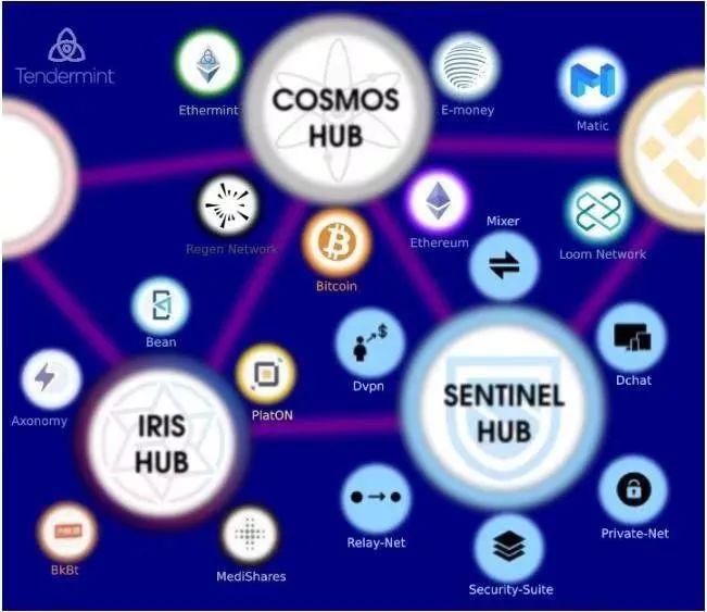 以太坊、Cosmos 、Polkdot 生态大盘点,或是未来生态最繁荣的三大公链