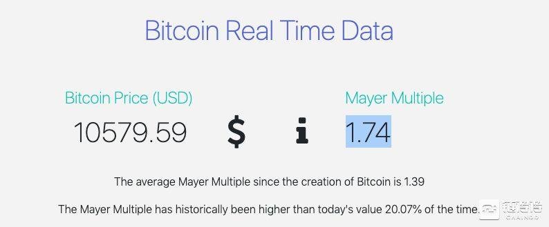比特币再现史上最高波动,会是下一波牛市信号吗?