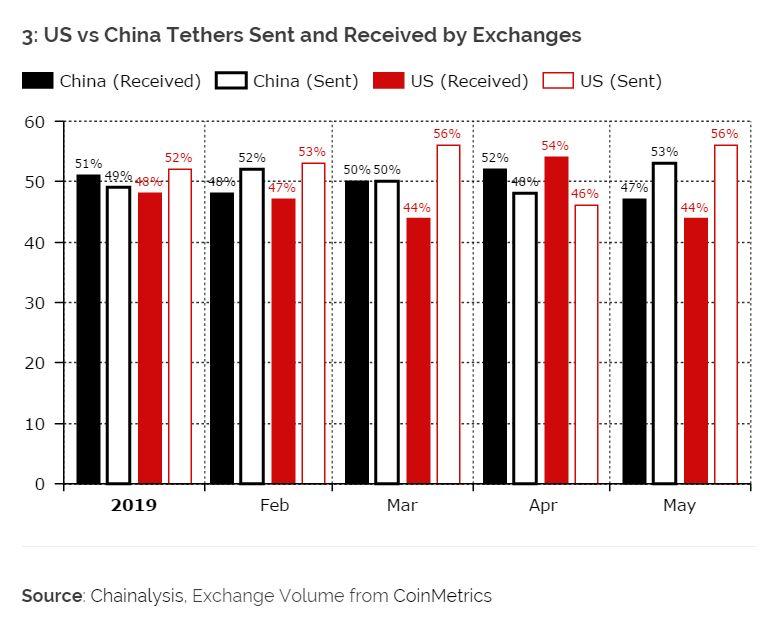 Bitwise交易量造假之说被打脸,中国用户Tether交易量占全球60%