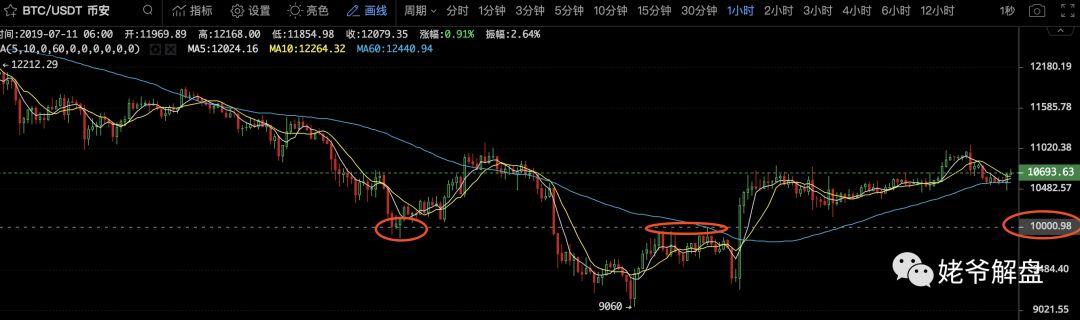 姥爷解盘:市场短期存在的另一种可能
