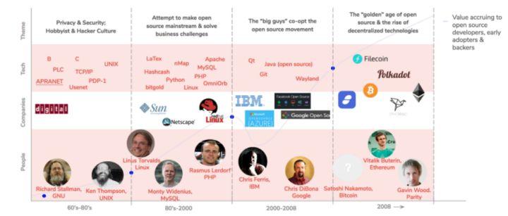 深度雄文:Web 3.0时代的投资逻辑
