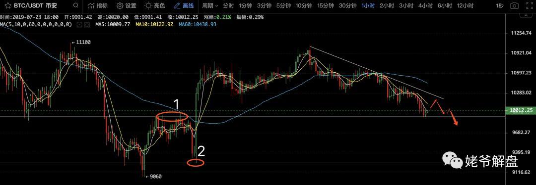 姥爷解盘:关于比特币短期趋势,看这条均线就可以了