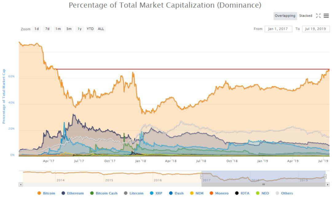 即便是牛市,也救不活竞争币市场?