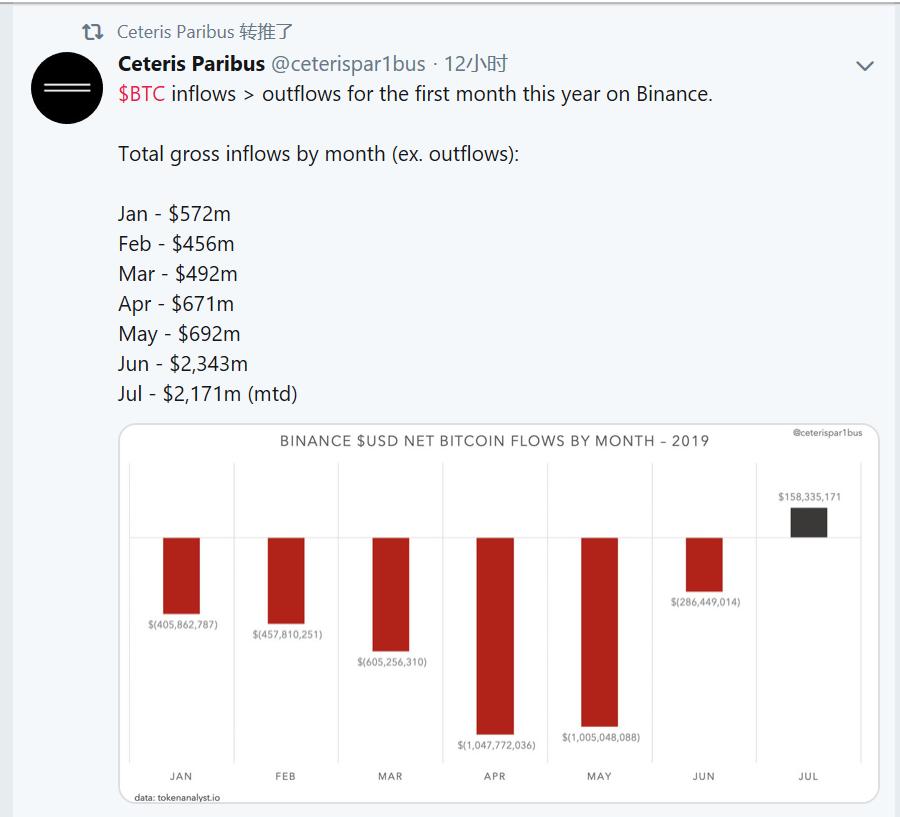币安今年首现BTC净流入,市场抛压大增?
