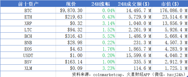 BTC在10000美元关口左右徘徊,主流币普涨;Bakkt或将在第三季度推出 | 晨报