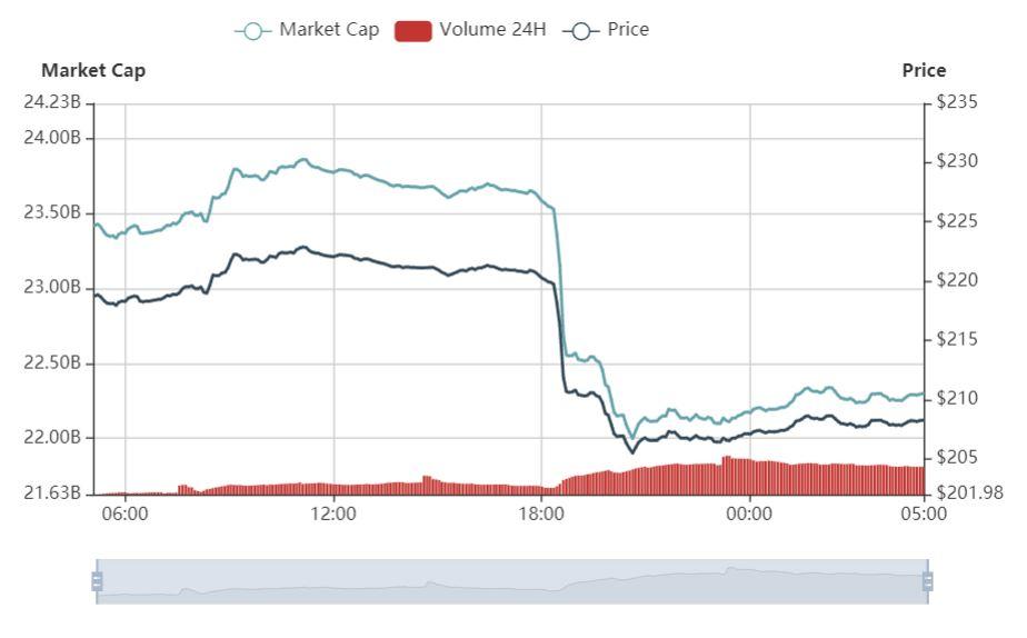 行情分析:空头继续掌控比特币,加密市场市值前100仅5币上涨