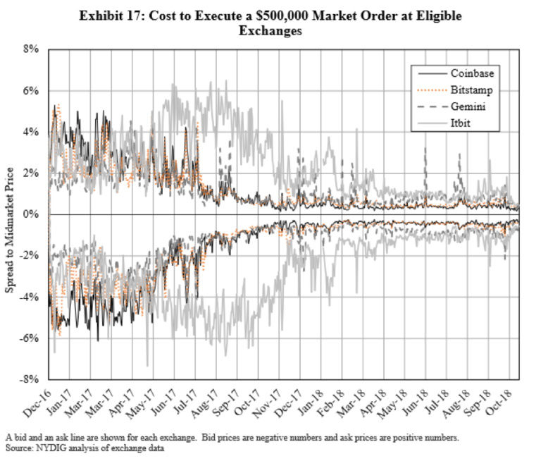 ErisX首席战略官详解:加密货币交易如何从算法交易中受益
