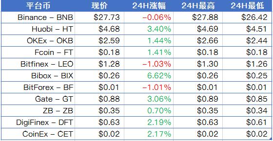比特币在9500美元左右震荡,BIX上涨6.62%;阿根廷、巴西、巴拉圭、乌拉圭四国计划推行统一货币 | 晨报