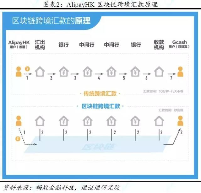 港版支付宝AlipayHK获批全国通用许可,就是中国版的Libra?