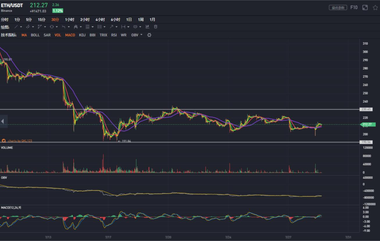 QKL123行情分析:多空双爆比特币试探9000美元,市场不确定性增大