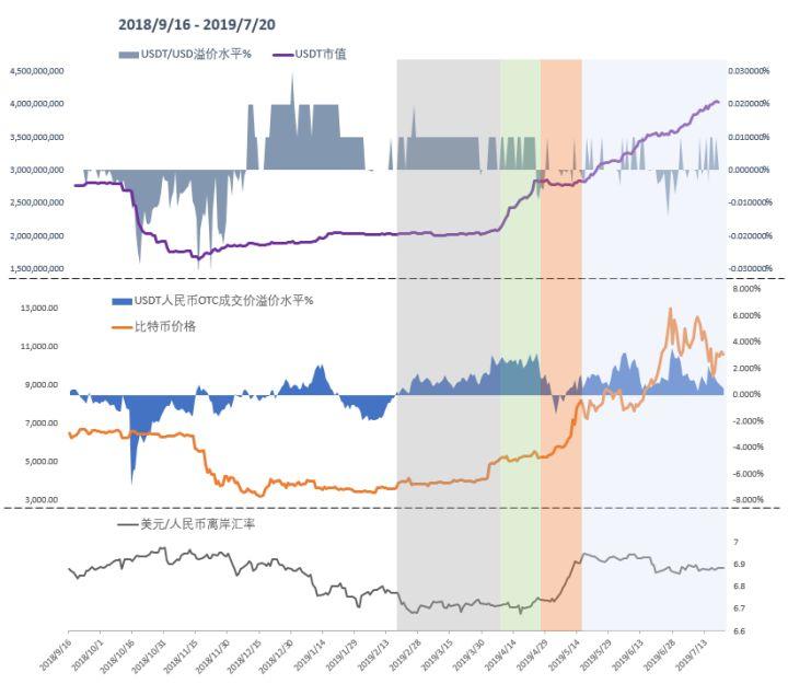 深度数据:USDT增发量几乎受中国市场控制?
