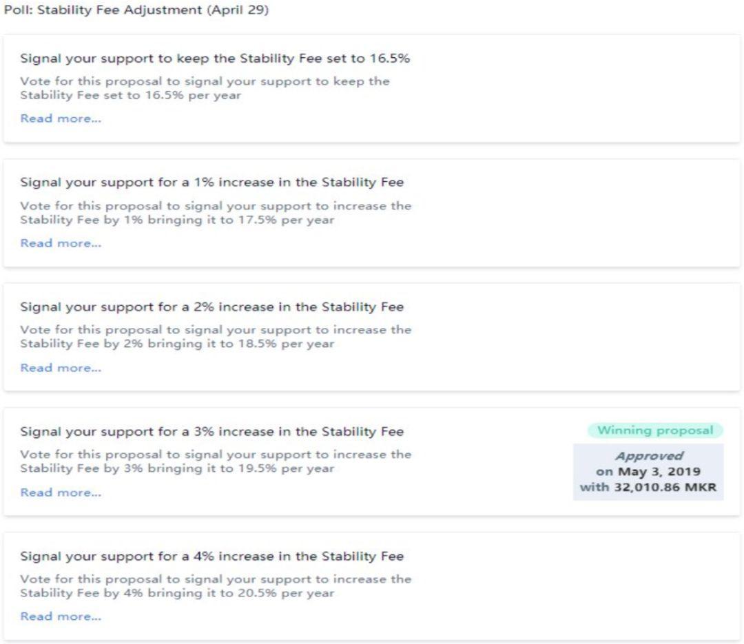 今日推荐 | MakerDAO万字深度报告:以太坊最大稳定币的价值分析及启示意义
