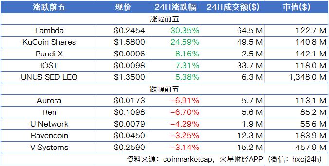 加密市场继续横盘整理,Bitfinex平台币LEO上涨5.38%;Facebook表示Libra可能永远无法发布 | 晨报
