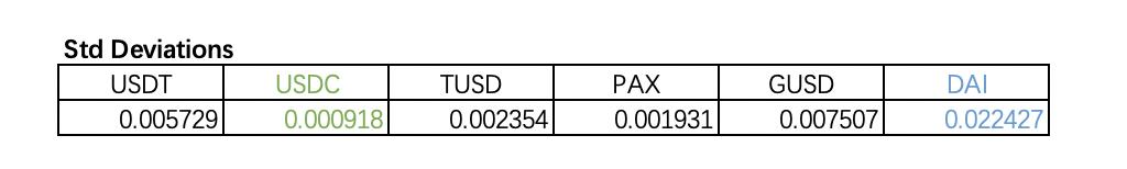 USDT的地位不可撼动,其他的稳定币谁能突出重围?