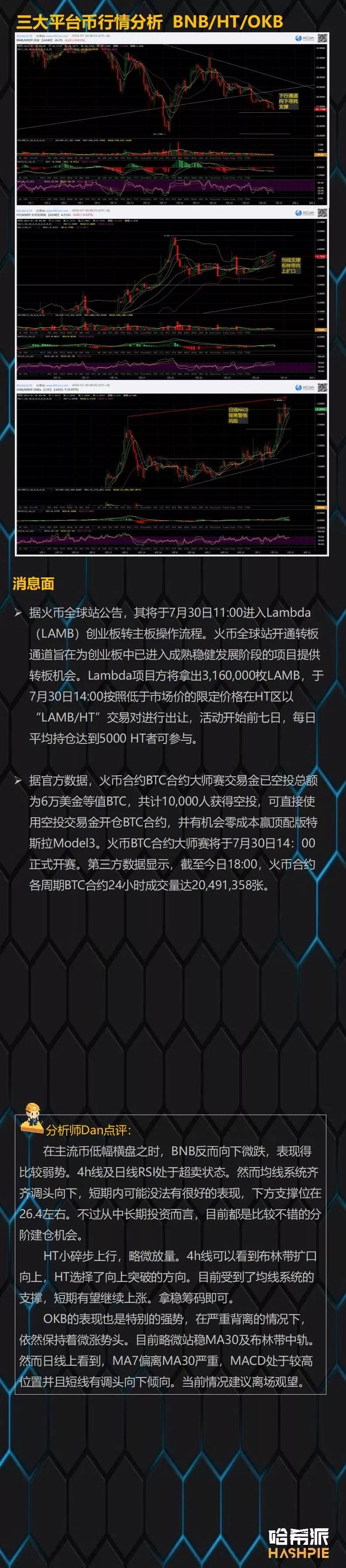 哈希派:USDT黑天鹅风险解除,盘面回到博弈阶段
