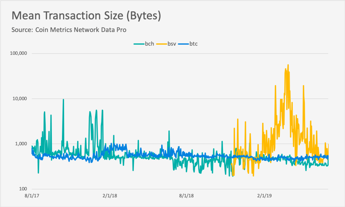 详尽分析 BCH 与 BSV 尴尬现状:既未发挥大区块优势,也未成为交换媒介