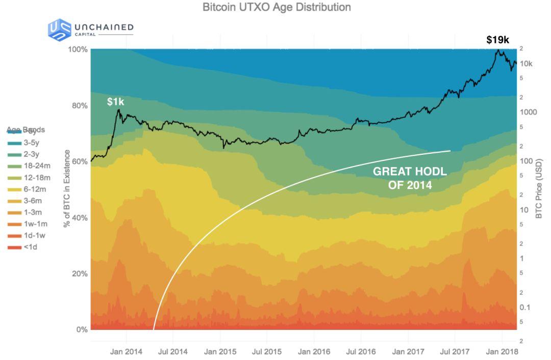 比特币数据科学:囤币潮