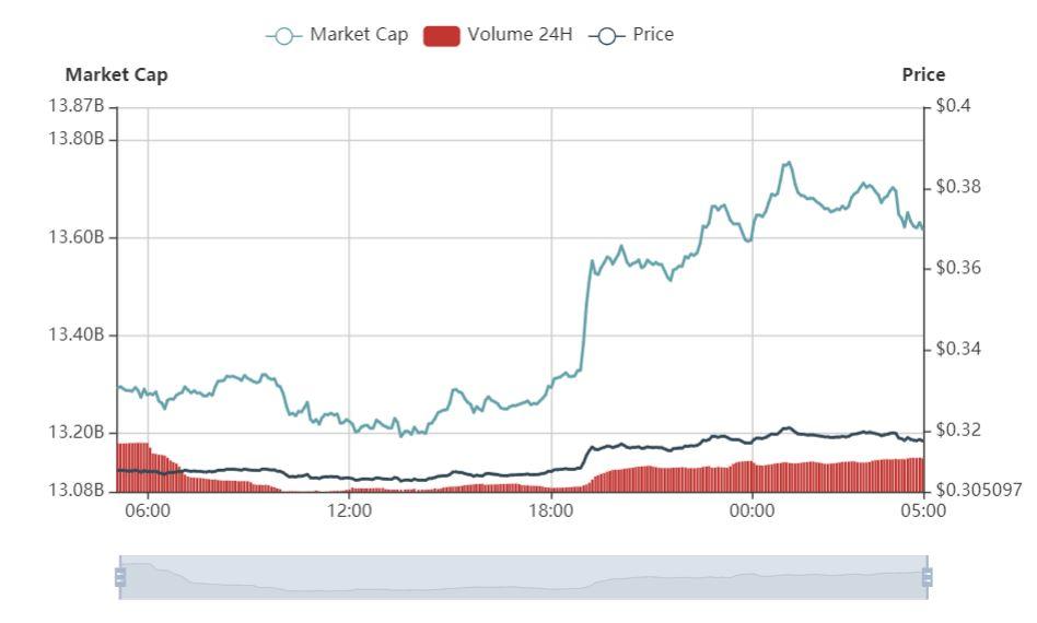 比特币价格小幅震荡,加密市场继续盘整