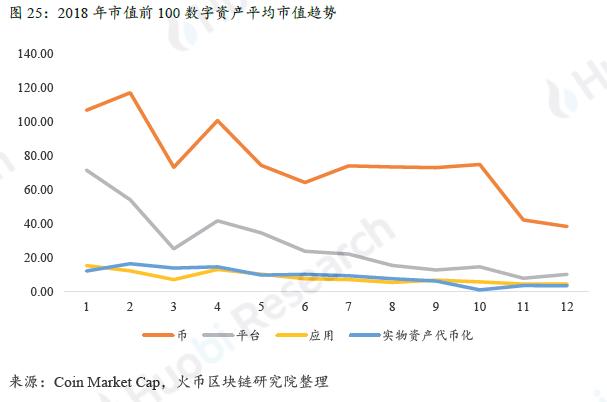 火币区块链研究院:全球区块链产业全景与趋势年度报告 (2018-2019年度)