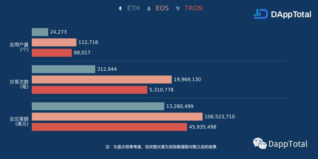 DAppTotal周排行榜:TRON各项数据指标正逼近EOS   第5期