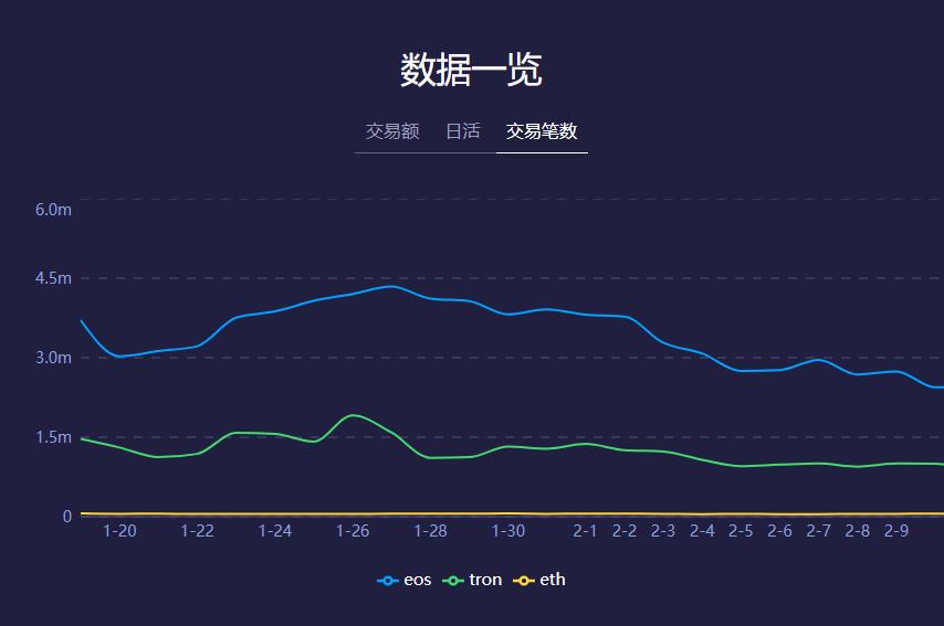 DApp走进寒冬:ETH、TRON、EOS三大公链近期交易数据大幅下降