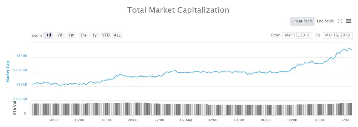为什么比特币现金在今天60亿美元的加密市场中击败老大哥?