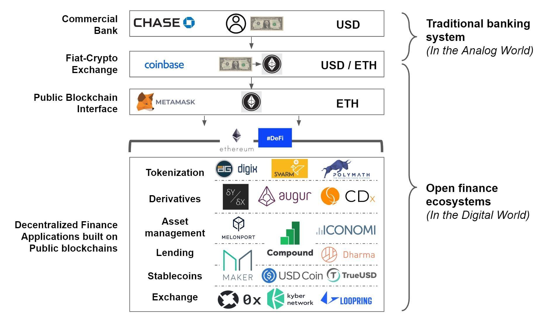 API Bank,Open Bank和DeBank驱动的下一代开源金融基础设施