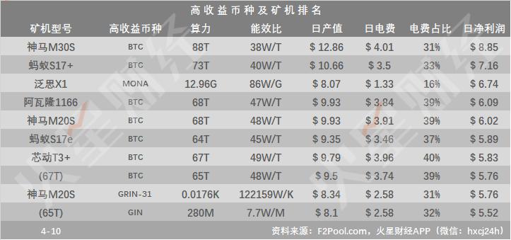 BTC挖矿收益回升,神马M30S日净利润居首,关机矿机降至12款;部分云算力产品仍无法回本