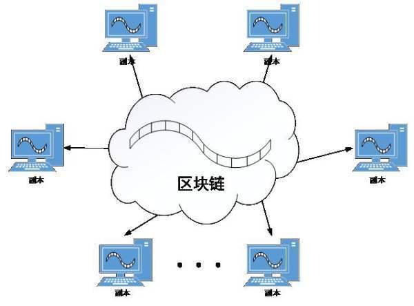 区块链现在的样子:当年的DOS操作系统