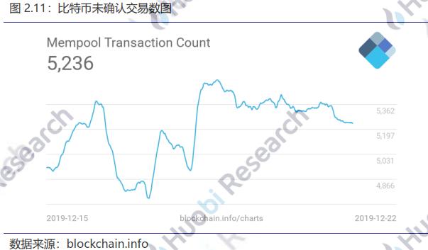 火币区块链行业周报(第九十三期)2019.12.16-12.22