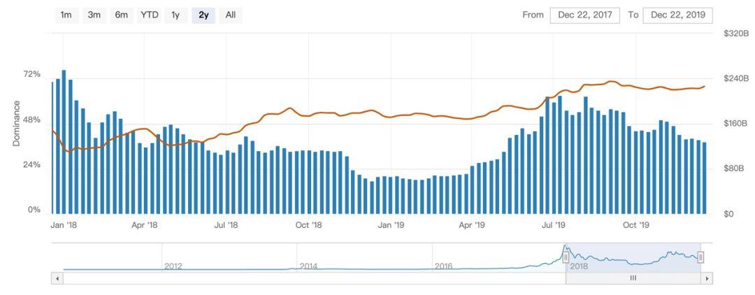 迎战减半行情,本年末的6500美元是去年末的3200?