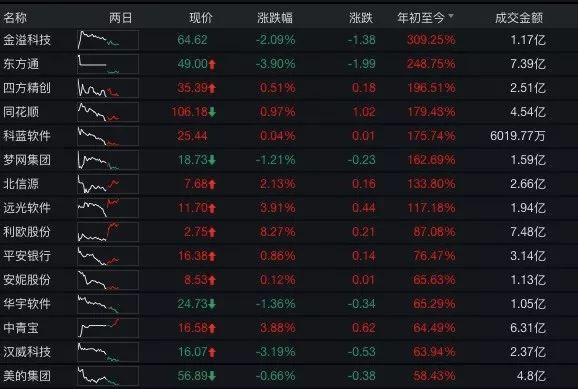 中国证券报:区块链官方选股名单来了,深交所发布首个区块链指数