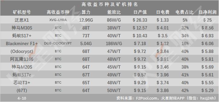 比特小鹿、Genesis下调云算力单价,进入可回本范围;泛思X1挖矿XVG-LYRA收益居首,日净利润达$25