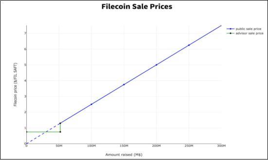 FIL释放、爆块,为什么Filecoin大矿工收益这么高?