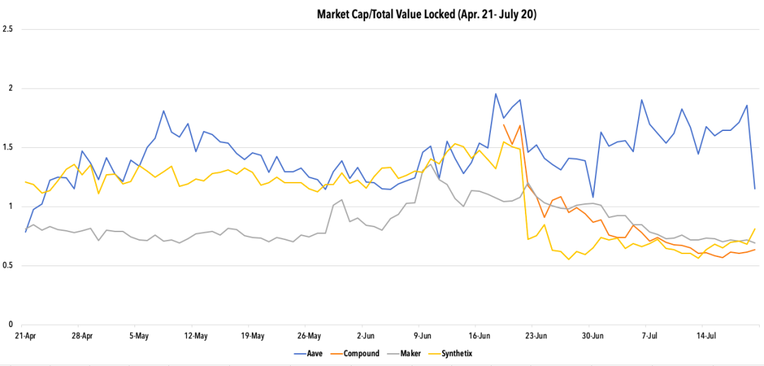 DeFi狂欢是不是一场泡沫?两种估值方法告诉你投资者为什么继续买入