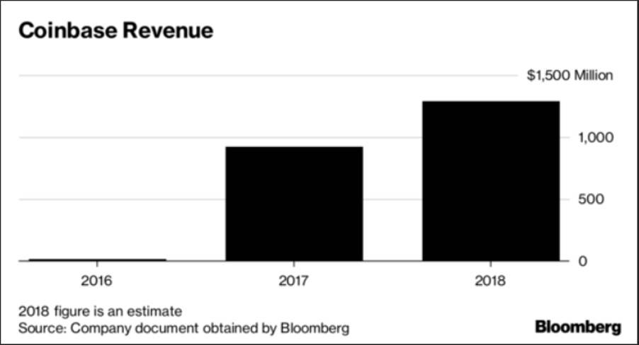 Coinbase 上市阻碍在哪?会为加密货币行业带来什么?