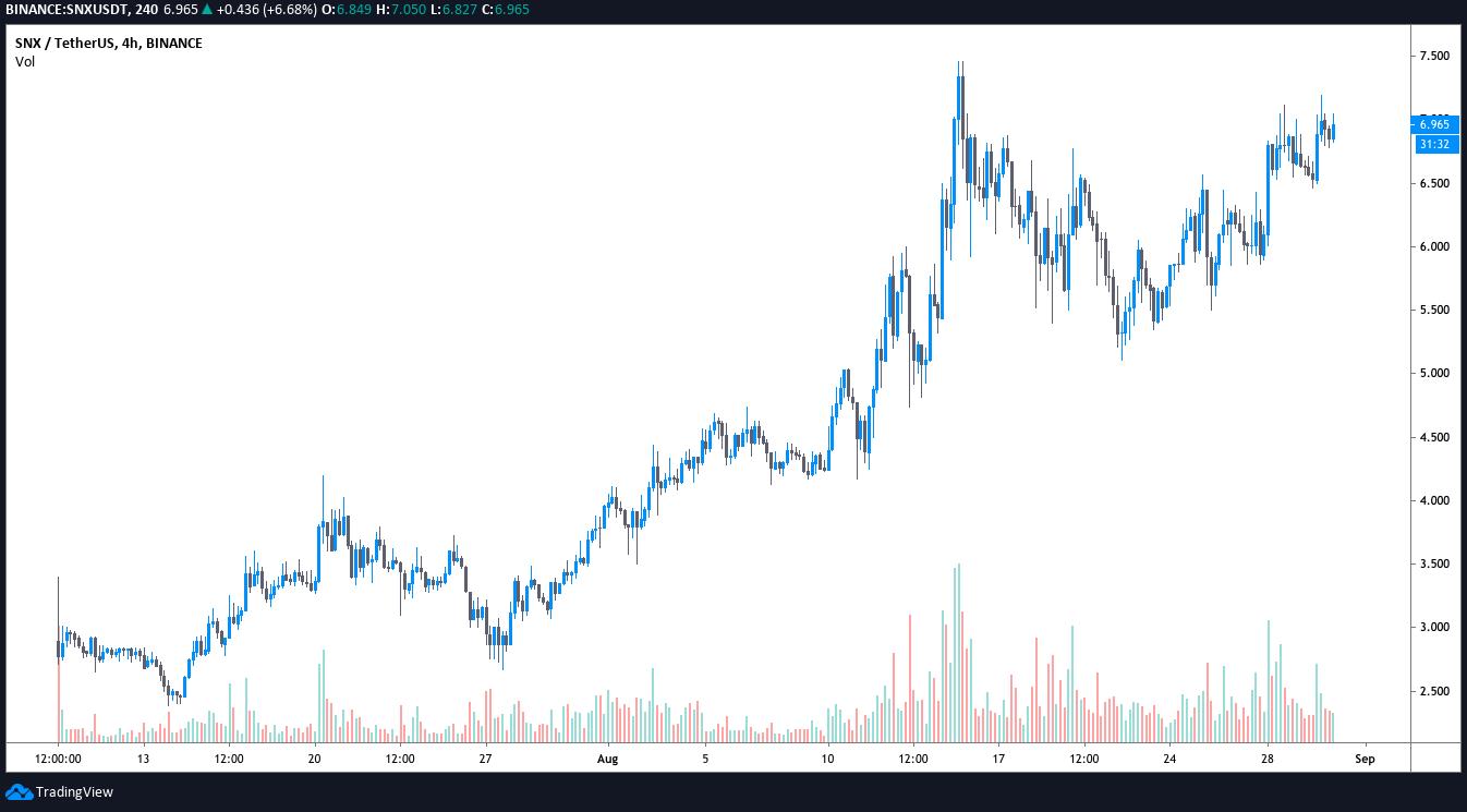 随着DeFi投资者兴趣增加,Synthetix(SNX)总锁定价值超过10亿美元