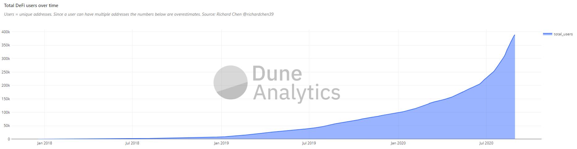 DeFi泡沫要破裂?数据:用户量40万,远未达到爆发阶段