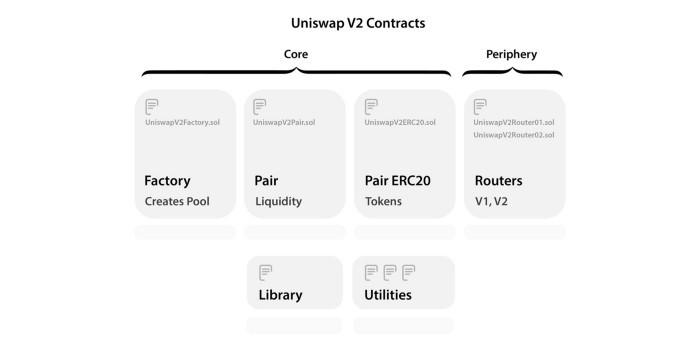 有关Uniswap V2的一切:新功能与工作原理