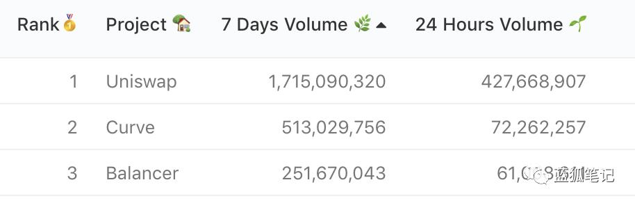 占据18%DEX市场份额的Curve,其治理代币CRV是如何捕获价值的?