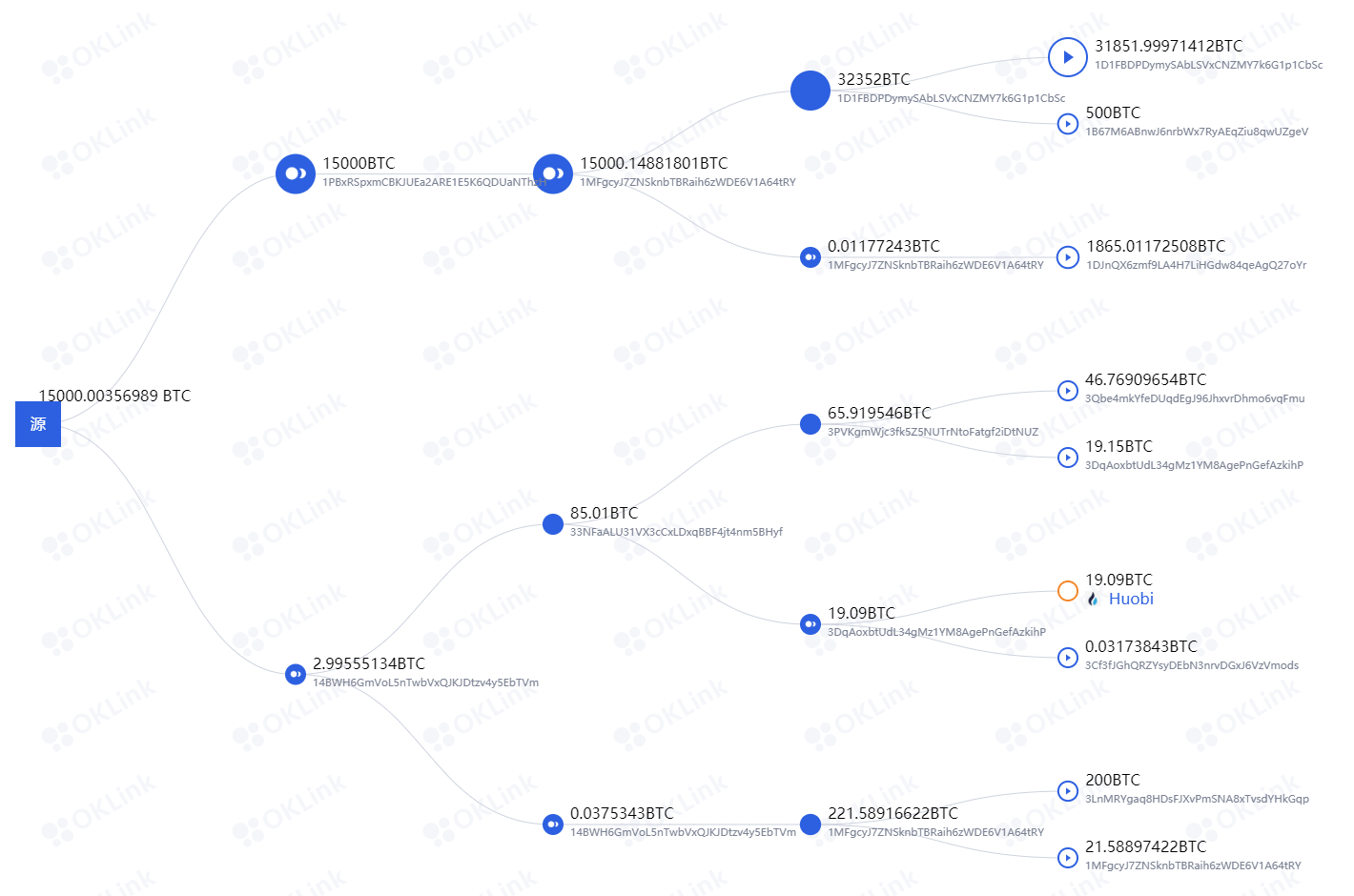 """欧科云链OKLink推出""""链上天眼""""功能,区块链+大数据全面助力链上安全"""