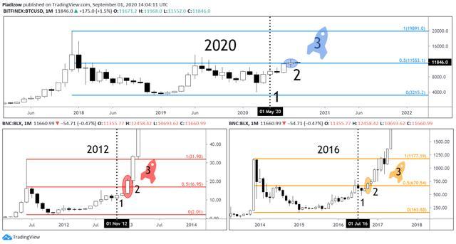 市场周期分析:到2020年底,比特币可能飙升至20000美元