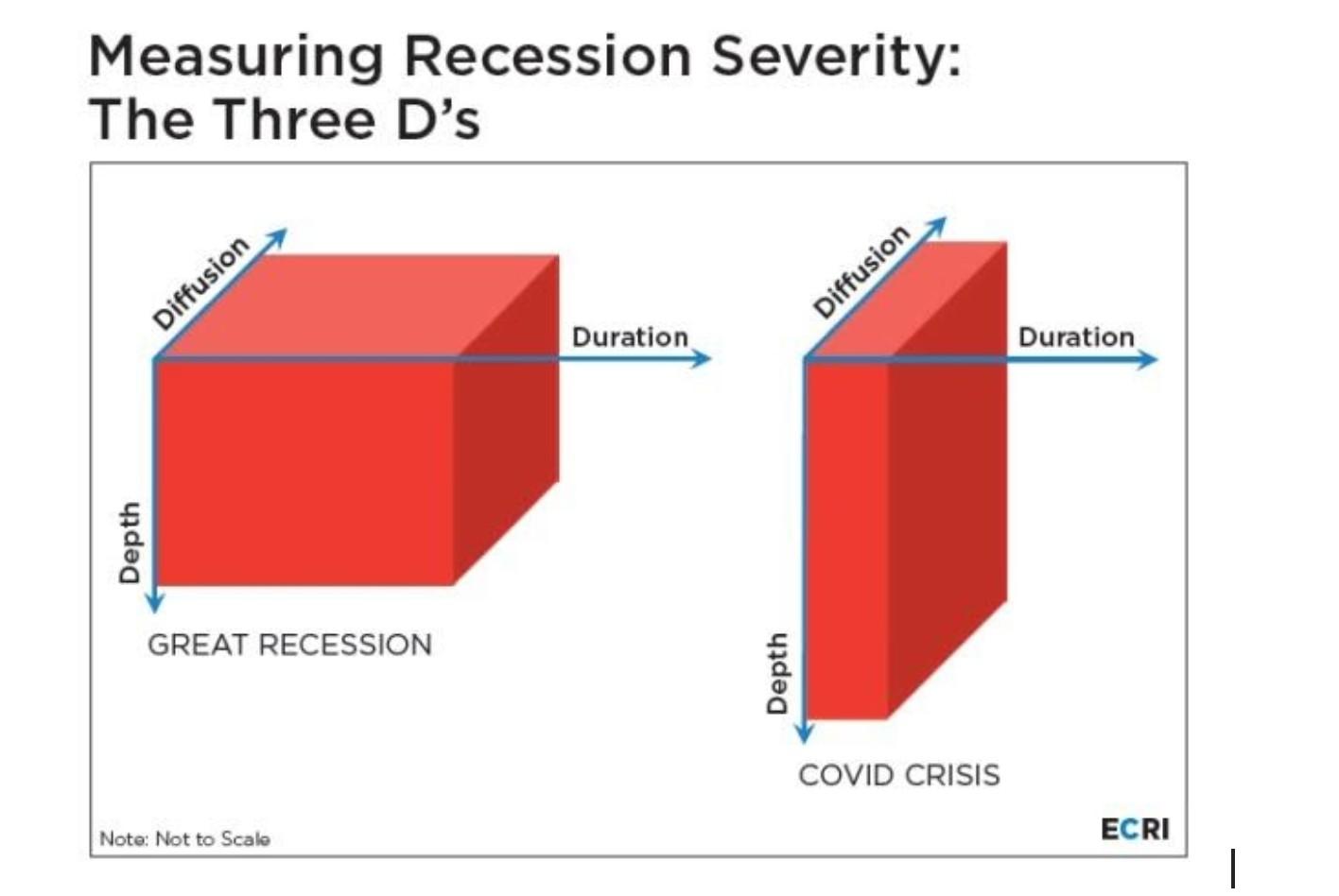 从3D看经济衰退的商业周期基础